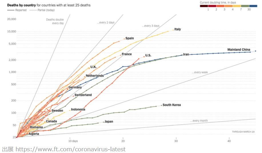 コロナ対数グラフ