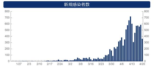コロナ感染者グラフ0421