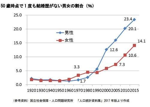 未婚率推移グラフ