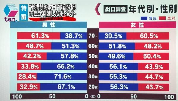 大阪都構想住民投票性別年代別グラフ