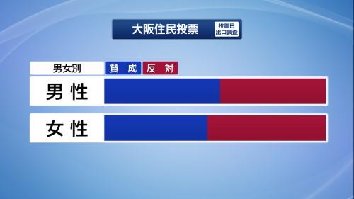 2020大阪都構想住民投票男女別投票率