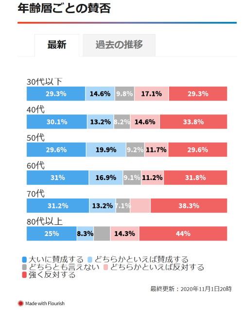 2020大阪都構想世代別投票率